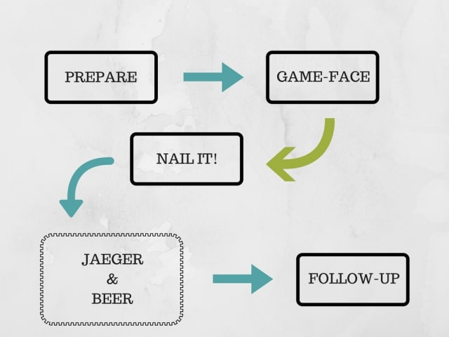 Diagram of the Interview Process