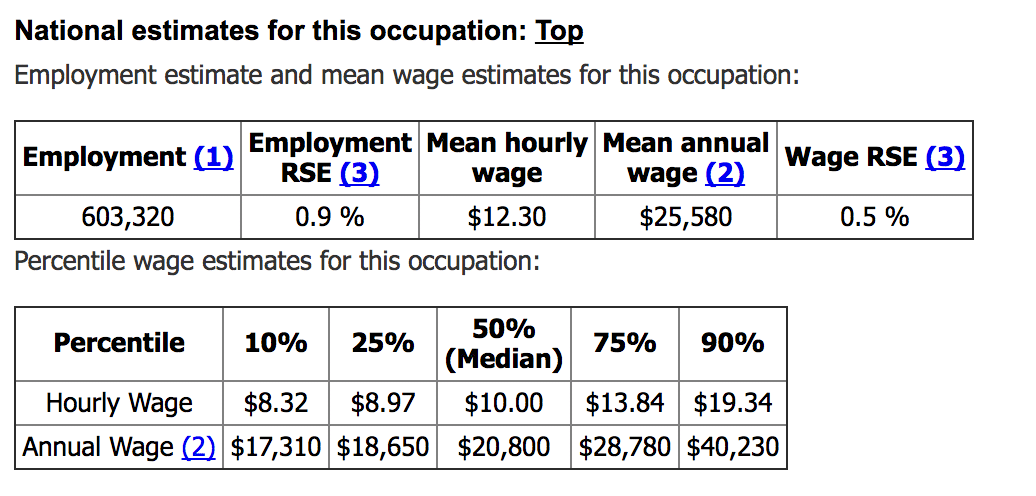 Screen shot of average hourly wages from the BLS