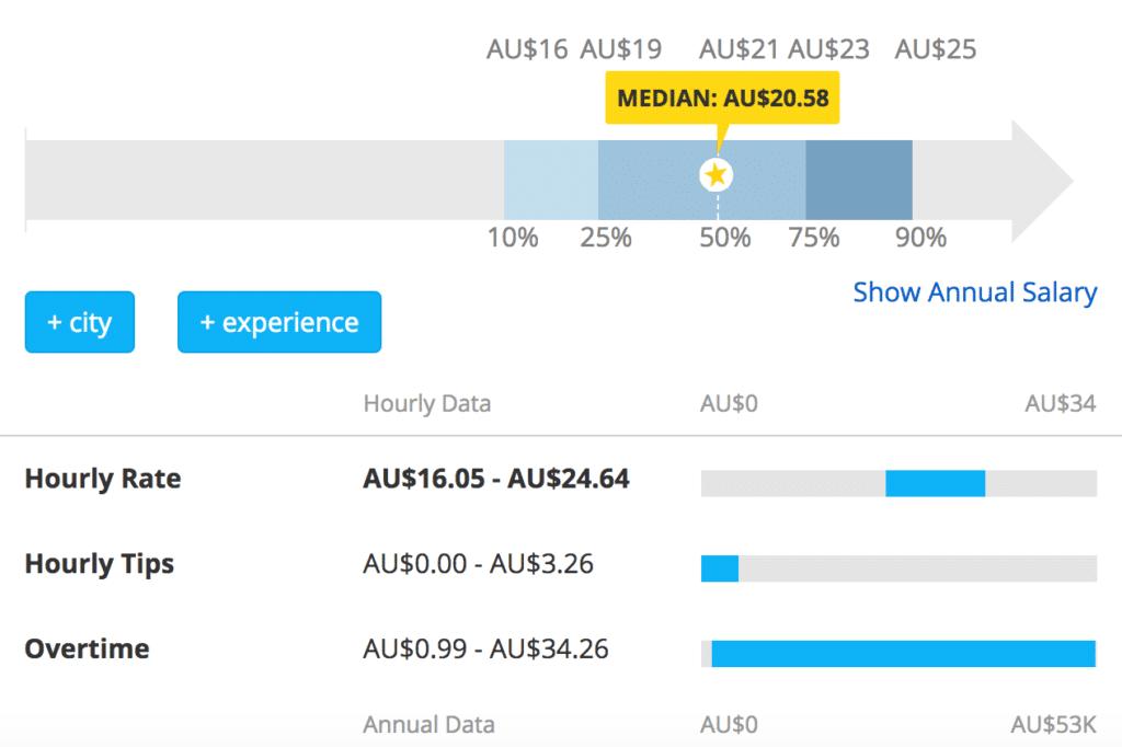 Estadísticas del salario de los camareros australianos