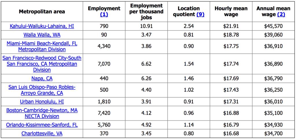 Table showing top paying metropolitan areas