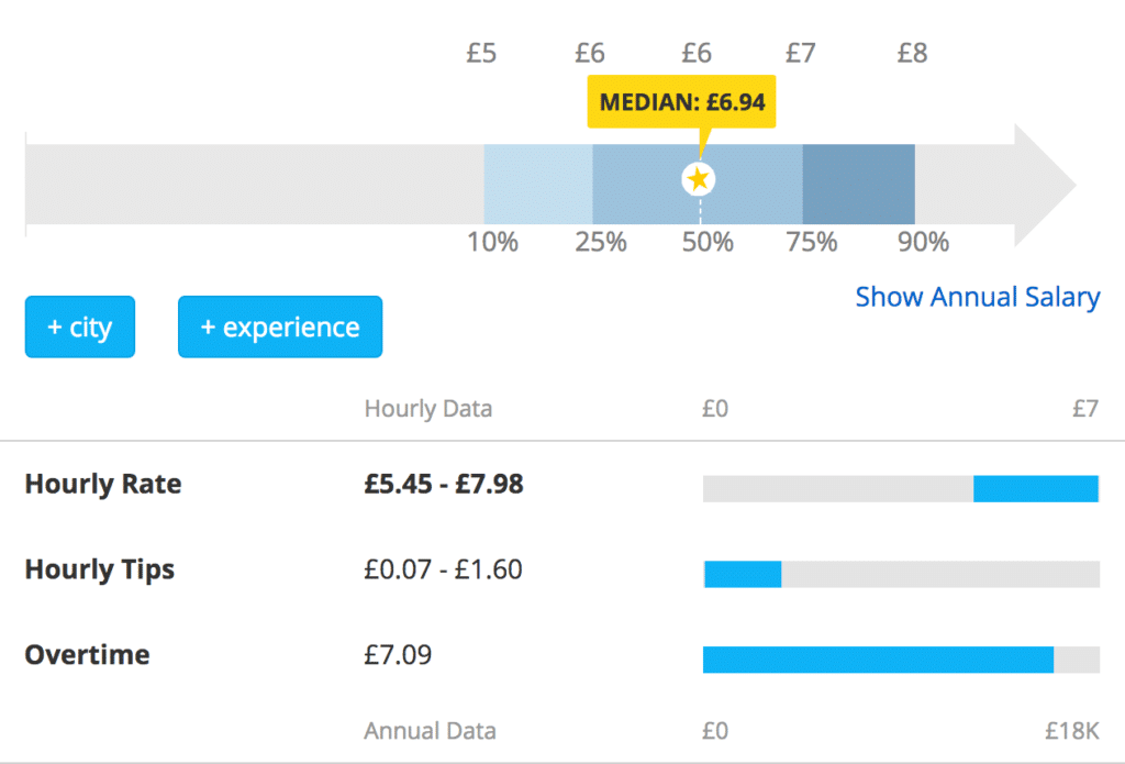 UK Bartender Salary stats