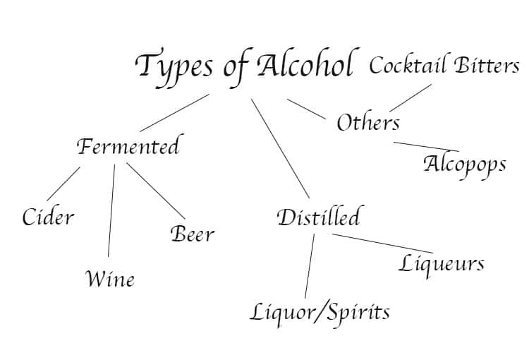 Different types of alcohol -diagram